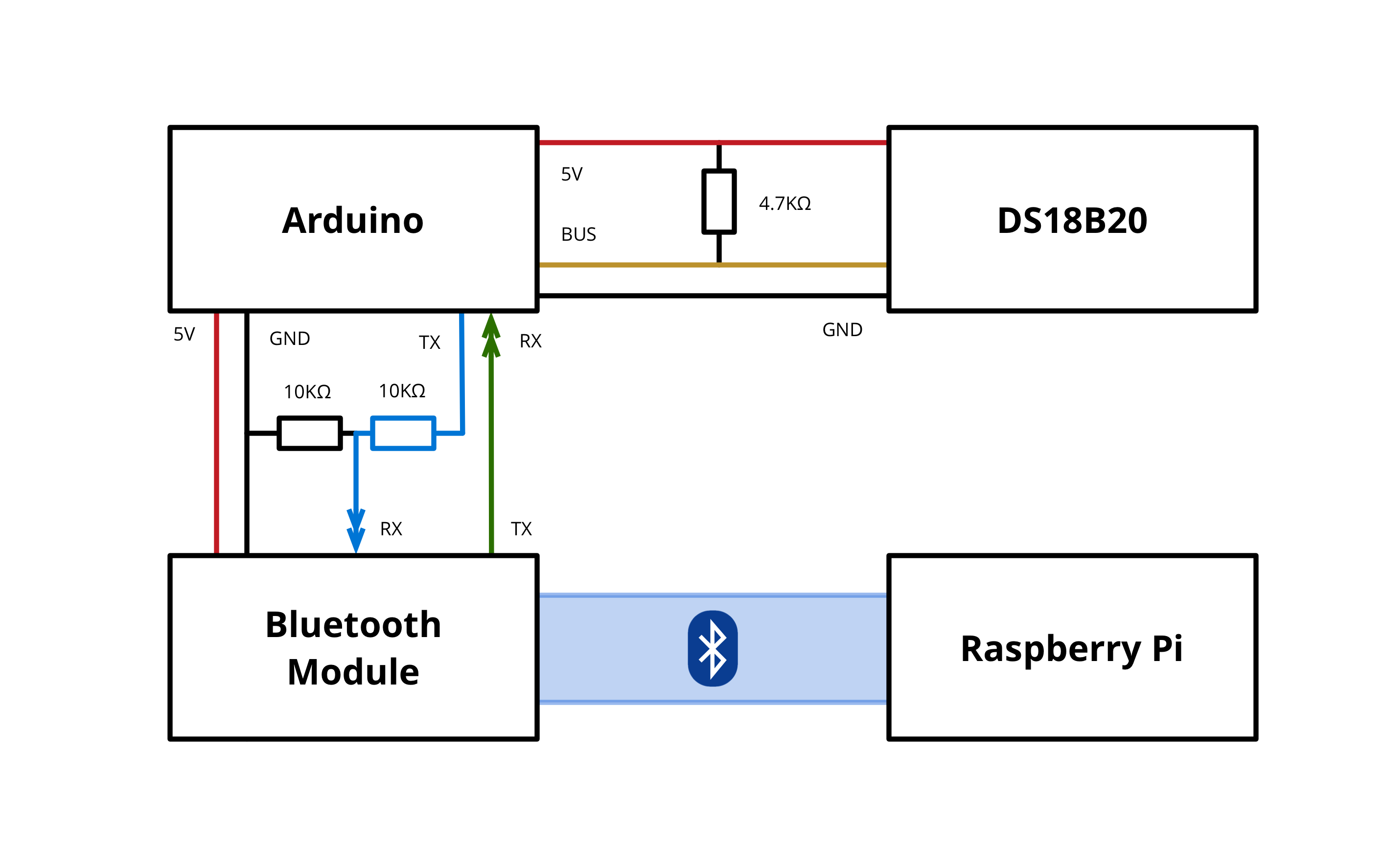 Arduino to Bluetooth Module diagram