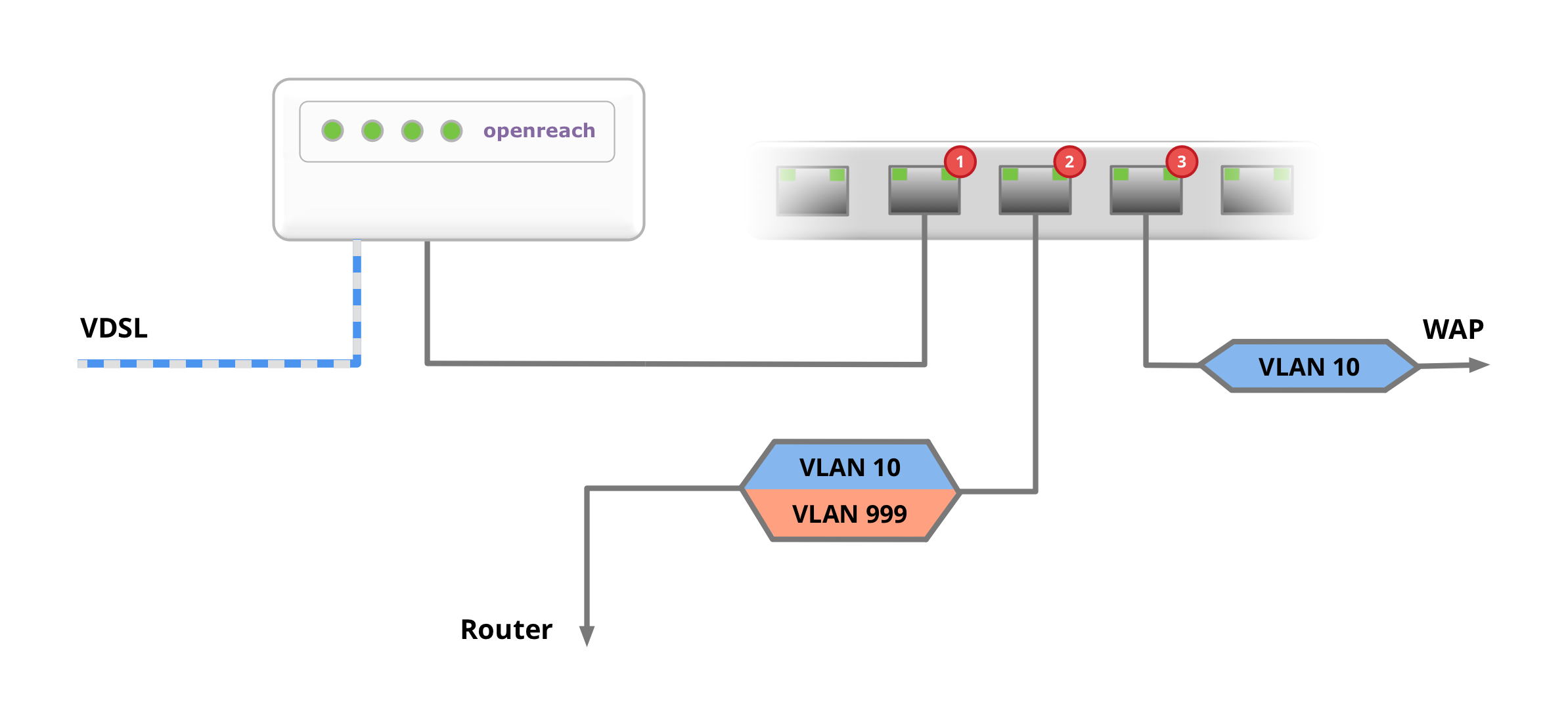 VLAN setup for the replacement of the router
